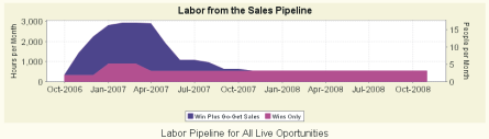 @sales Labor Pipeline Chart